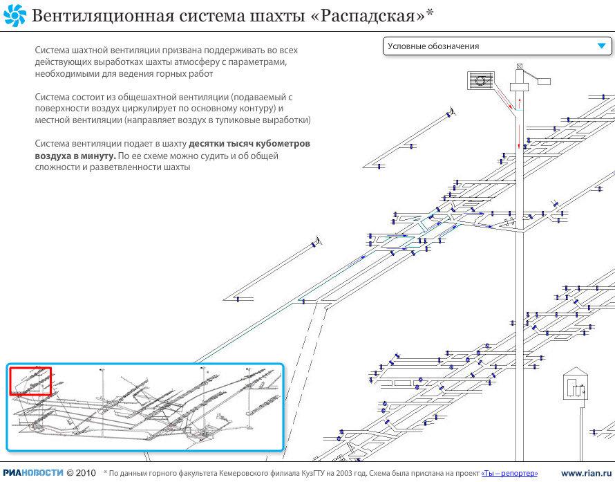 Распадская схема шахты