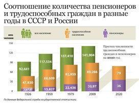 Расчет пенсии по старости 1964 года рождения