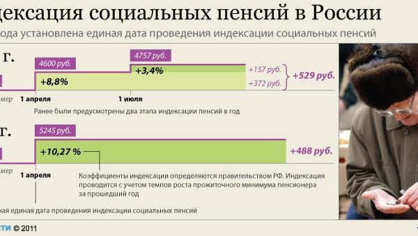 социальная пенсия в россии Как хранить