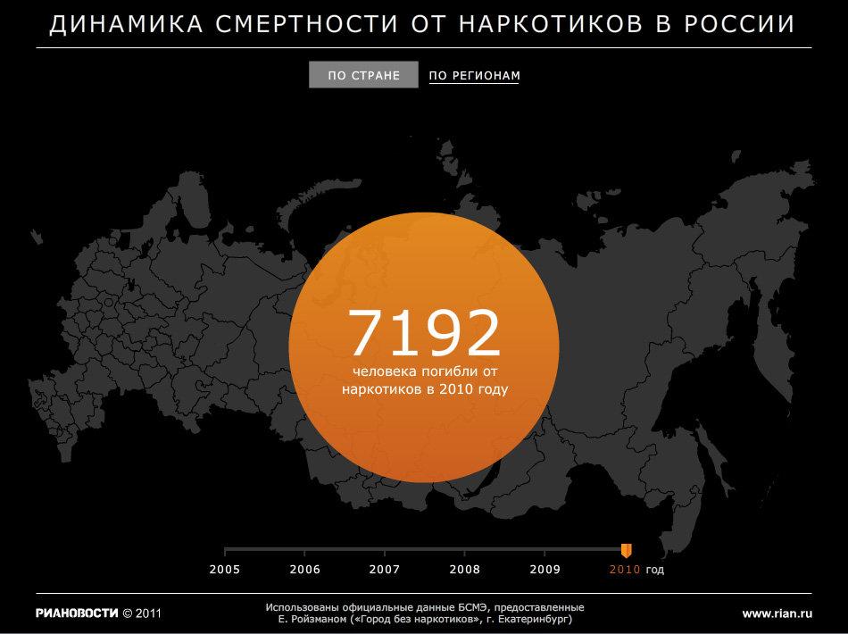 Динамика смертности от наркотиков в России