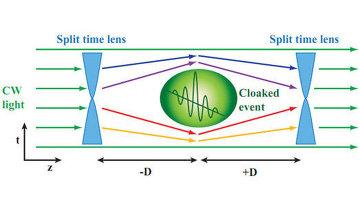 Схема эксперимента по созданию разрывов во времени