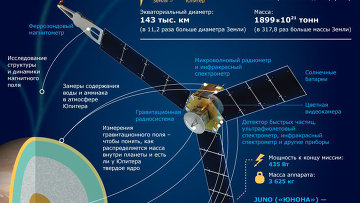 Исследовательский зонд Juno