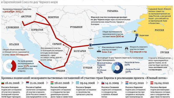 ЕС выделит средства на оценку строительства газопровода Турция-Болгария