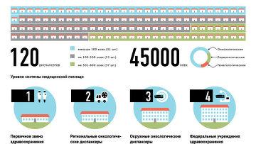 Организация оказания медицинской помощи онкобольным в России