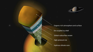Схема устройства недр Титана, включающая в себя подземный океан на глубине в 100 километров