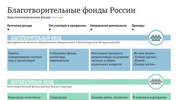 Благотворительные фонды России