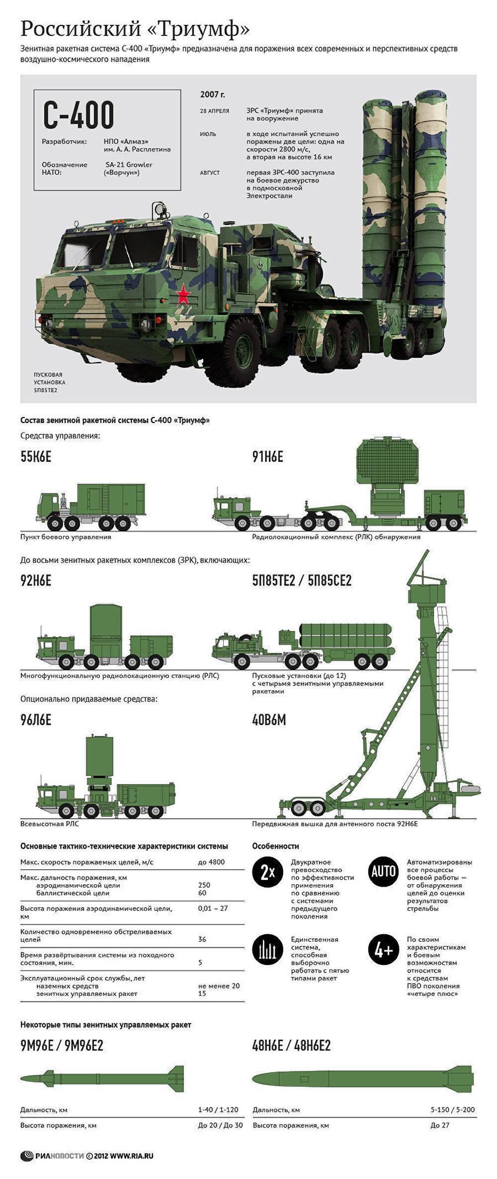 Зенитная ракетная система С-400: российский Триумф