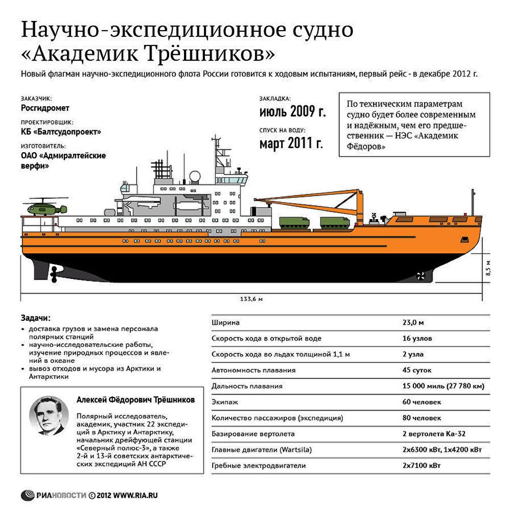 Научно-экспедиционное судно Академик Трёшников