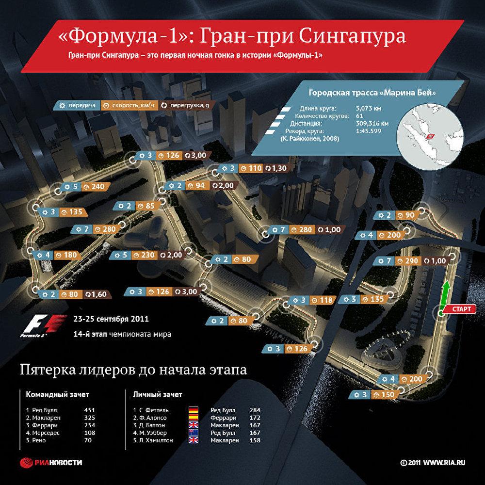 Формула-1 Гран-при Сингапура