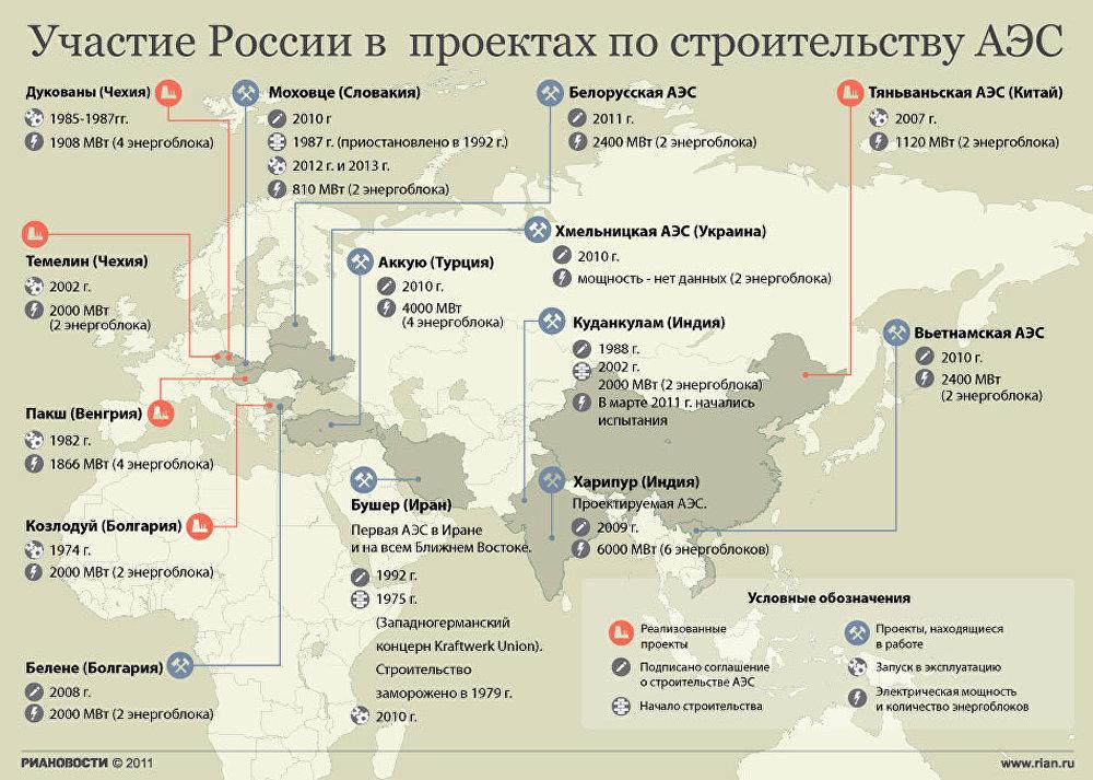Участие России в проектах по строительству АЭС