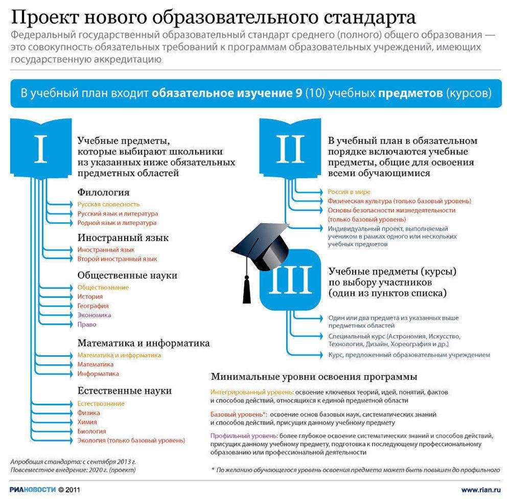 Проект нового образовательного стандарта