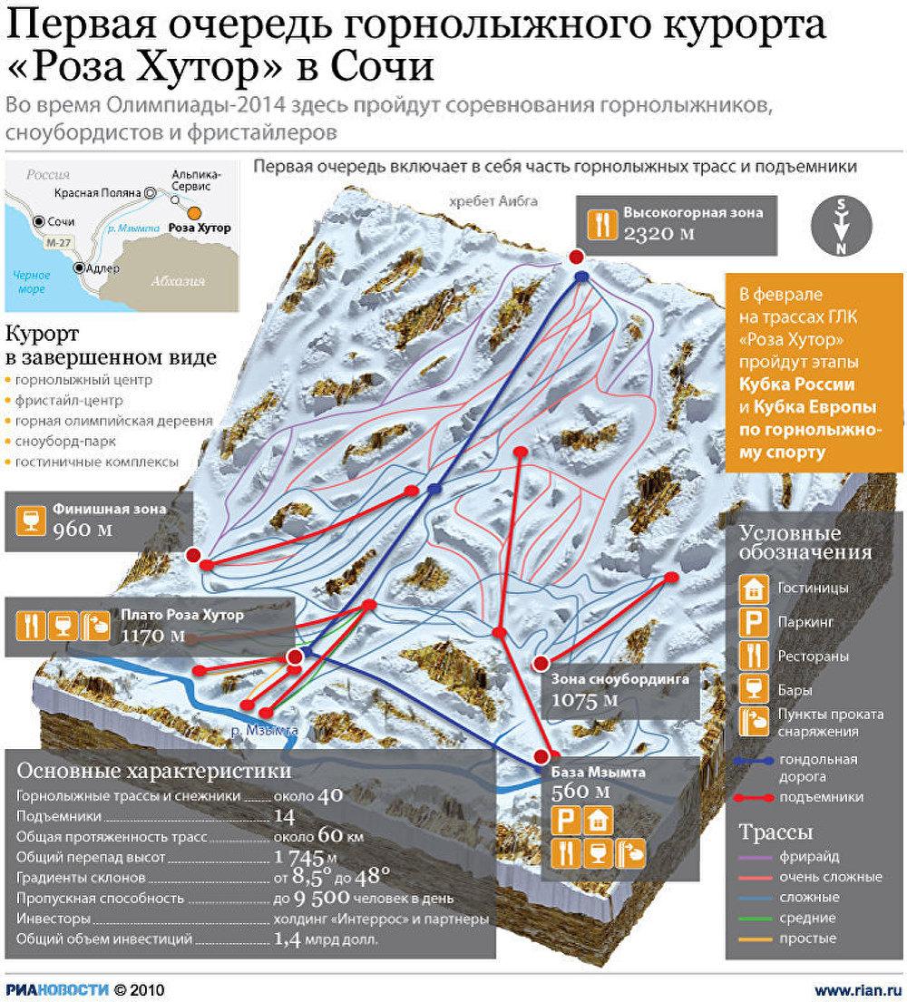 Горнолыжный курорт Роза Хутор в Сочи