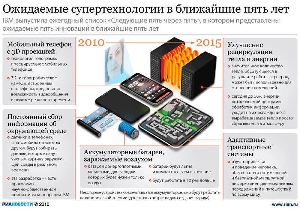 Ожидаемые супертехнологии до 2015 года