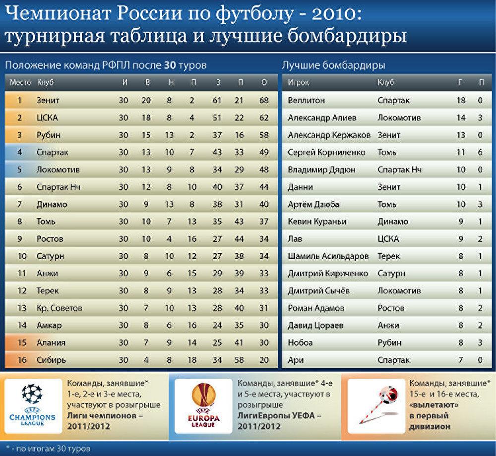 Турнирная таблица по футболу латвии