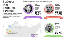Выборы глав регионов России