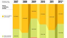 Динамика пополнения российской казны с 2007 года