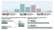 Дошкольное образование в Московской области в 2012-2015 году