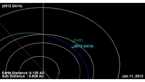 Орбита астероида 2012 DA14