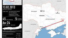 Аварийная посадка Ан-24 под Донецком