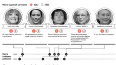 Пять самых влиятельных женщин России в сфере культуры