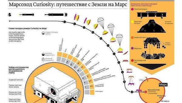 Инфографика, рассказывающая о принципе работы марсохода Curiosity, опубликованная в Московских новостях