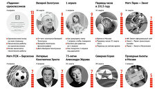 Главные события за неделю по версии Яндекса  (28 марта - 3 апреля)