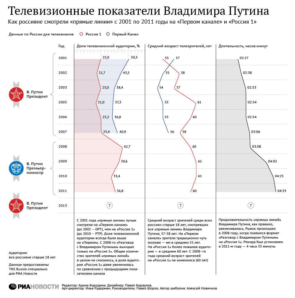 Телевизионные показатели Владимира Путина