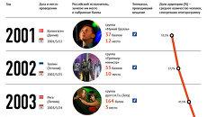 Как россияне смотрели музыкальный конкурс Евровидение