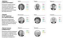 Рейтинг членов правительства Медведева: драйверы, прорабы, реформаторы