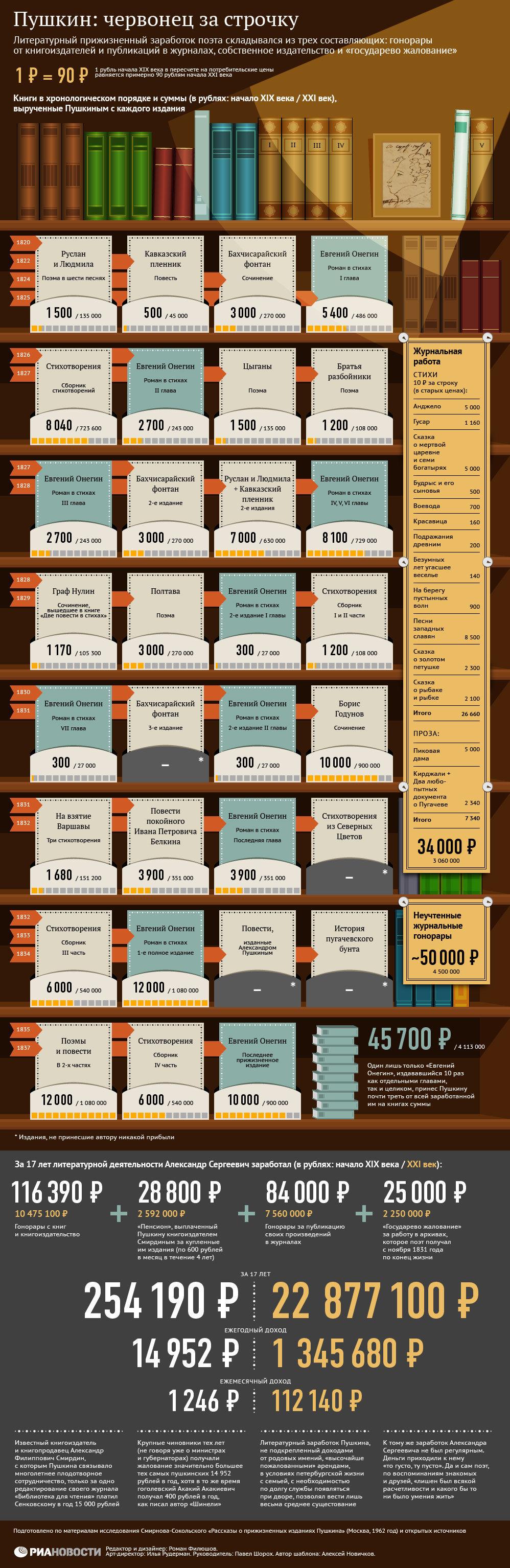 Сколько заработал Пушкин за 17 лет литературного труда