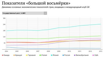 Показатели стран большой восьмерки