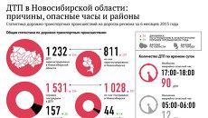 Аварии на дорогах Новосибирской области: шесть месяцев в цифрах