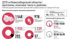 Аварии на дорогах Новосибирской области: семь месяцев в цифрах