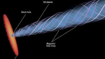 Схематическое изображение черной дыры, ее аккреционного диска, струи плазмы и спирально закрученных линий магнитного поля