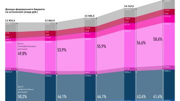 Структура доходов федерального бюджета РФ за 2012-2016 годы