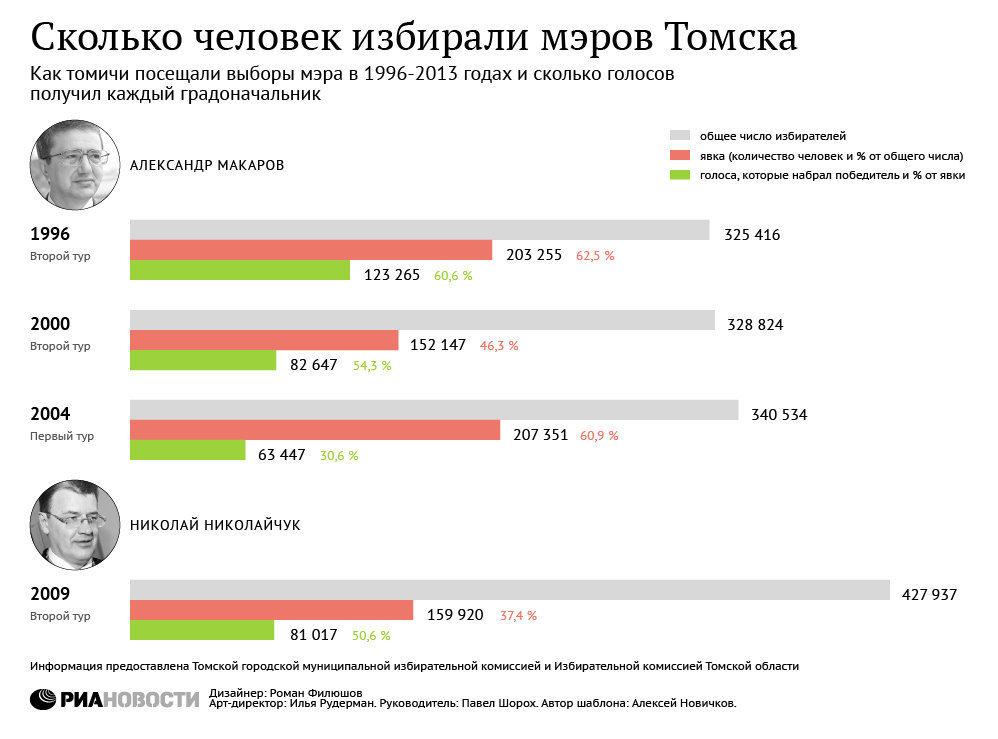 Сколько человек избирали мэра Томска