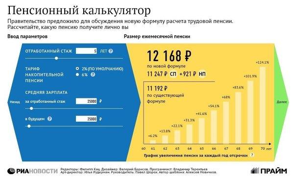 Пенсия в марте пенсионеров мвд
