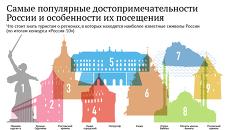 Самые популярные достопримечательности России и особенности их посещения