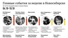 Главные события для новосибирцев по версии Яндекса 4-10 октября