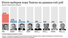 Итоги выборов мэра Томска по данным exit poll