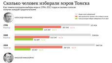 Сколько человек избирали мэров Томска