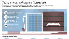 Приморский театр оперы и балета во Владивостоке