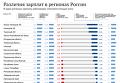 Различия зарплат в регионах России