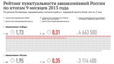 Рейтинг пунктуальности авиакомпаний России по итогам 9 месяцев 2013 года