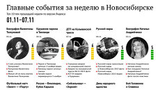 Главные события 1-7 ноября для новосибирцев по версии Яндекса