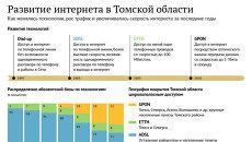 Развитие интернета в Томской области