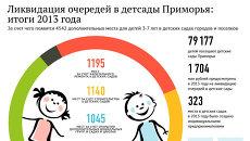 Ликвидация очередей в детские сады в Приморье