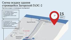 Схема осадки здания строящейся Загорской ГАЭС-2