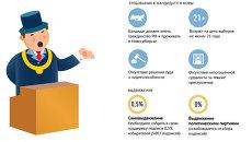 Как пройдут выборы мэра Новосибирска
