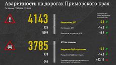 Аварийность на дорогах Приморского края